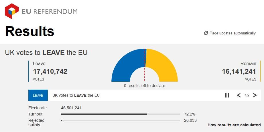Hasil Referendum Brexit UK keluar Uni Eropa
