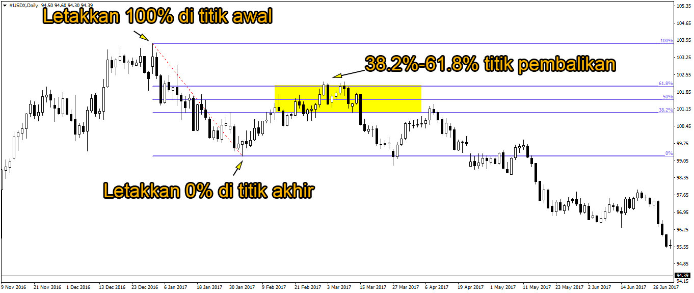 Cara Menggunakan Fibonacci Retracement Kedalam Trading Forex