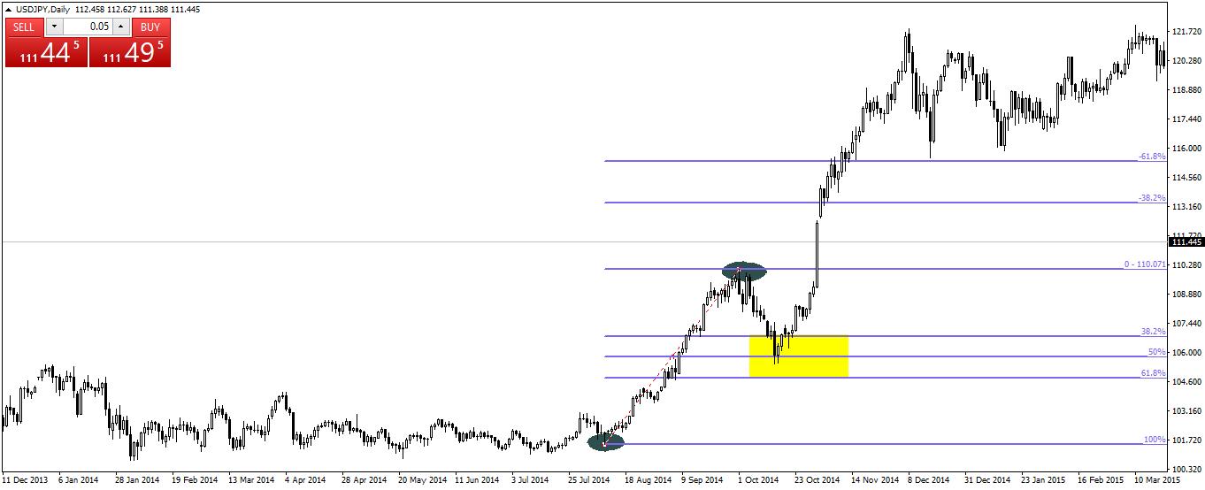 Tips menggunakan Fibonacci Retracement saat trading forex