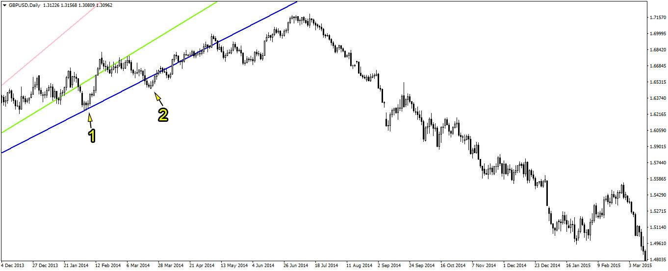 kesalahan melukis trendline dalam trading forex