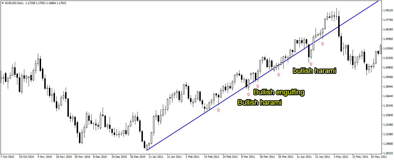 trendline dalam trading forex
