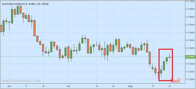 Dolar Australia Naik Tipis Setelah PM Turnbull Berhasil Pertahankan Posisi