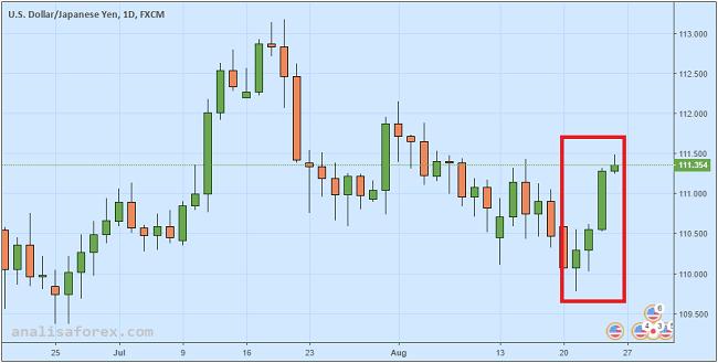 Kenaikan Inflasi Jepang Gagal Dongkrak Yen