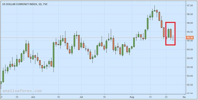 Indeks Dolar Stabil Setelah Dikecewakan Ketua The Fed