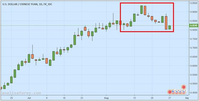 Yuan Tiongkok Menguat Berkat Intervensi Bank Sentral