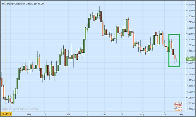 Dolar Kanada Capai Level Terendah Tiga Bulan