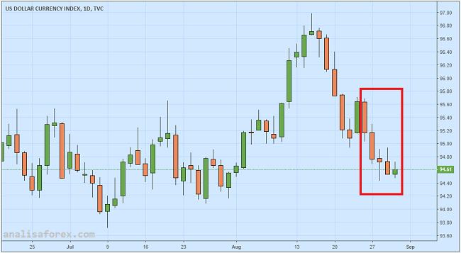 Dolar Batal Rebound Karena Pemulihan Minat Risiko Pasar