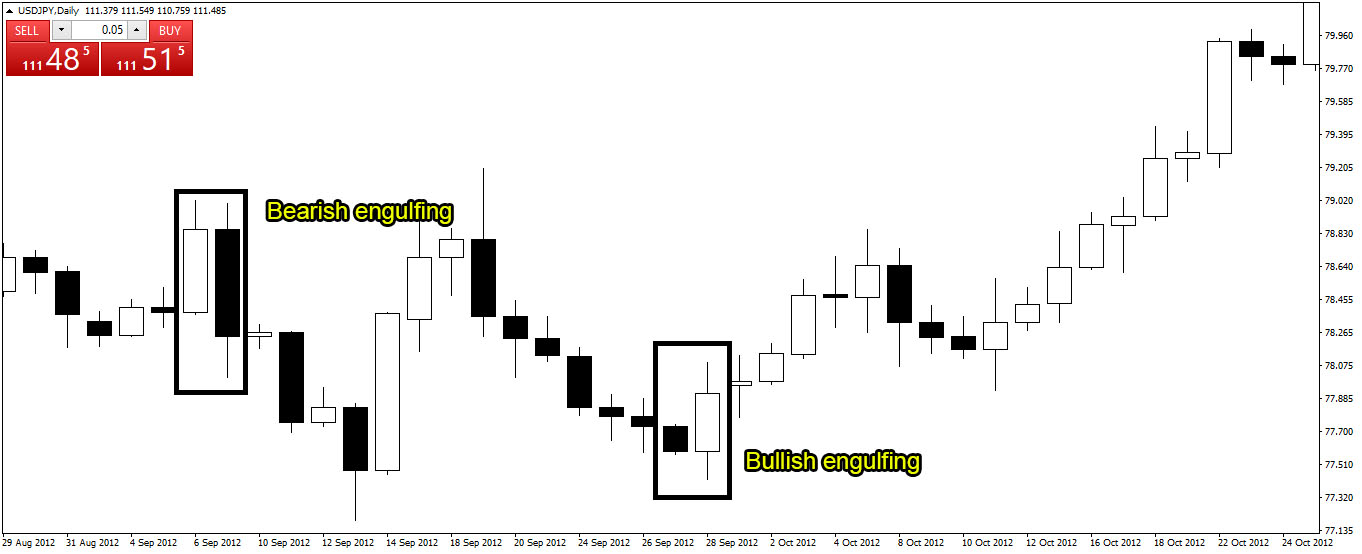 Contoh chart bullish / bearish engulfing