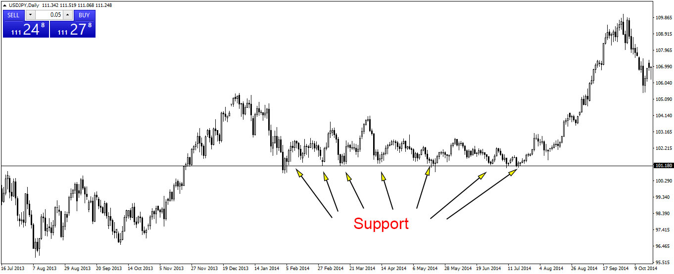 Support pada trading forex