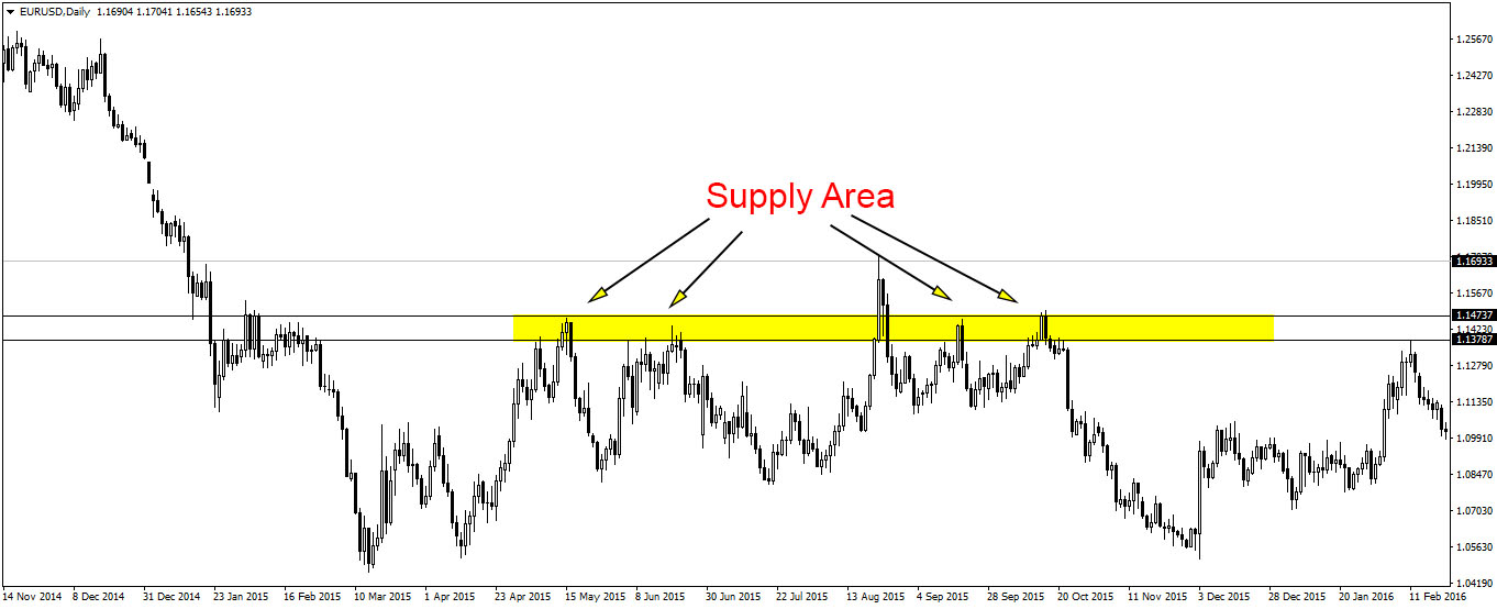 supply pada trading forex