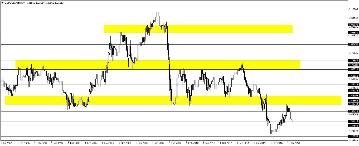 Menggabungkan support-resistance dan demand supply di dalam trading