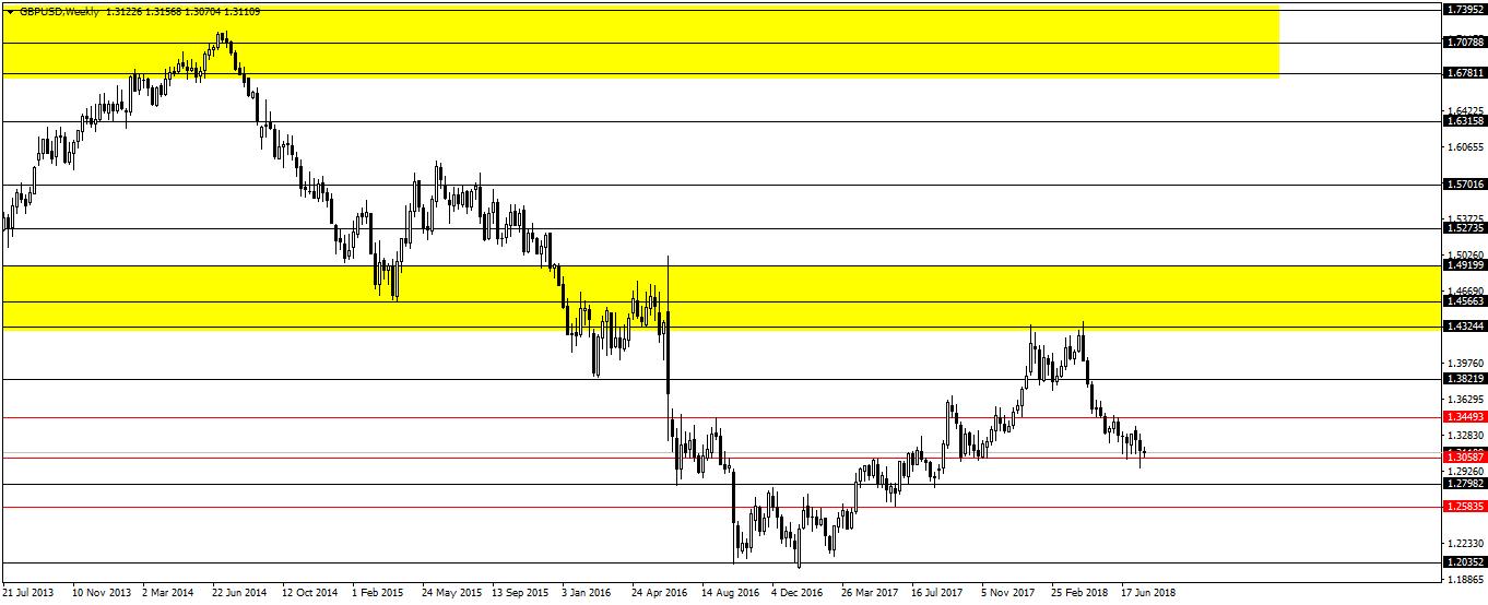 Menggabungkan support-resistance dan demand supply di dalam trading 2