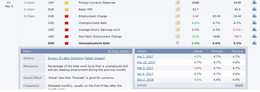 Pengaruh tingkat pengangguran (Unemployment) di Pasar Forex