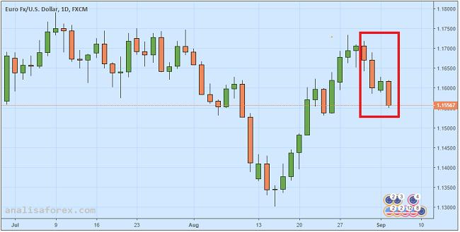 Euro Anjlok Karena Perang Dagang Dorong Minat Beli Dolar