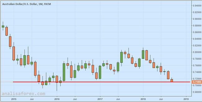 Dolar Australia Terendah Sejak Februari 2016