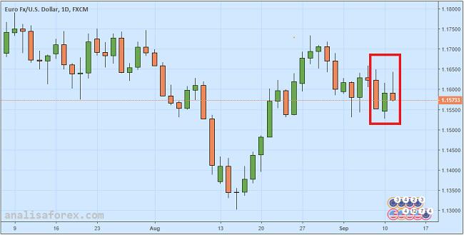 Euro Masih Loyo Meski Kekhawatiran Soal Utang Italia Memudar
