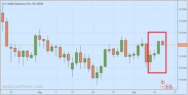 Yen Menguat Karena Tiongkok Akan Bawah AS Ke WTO