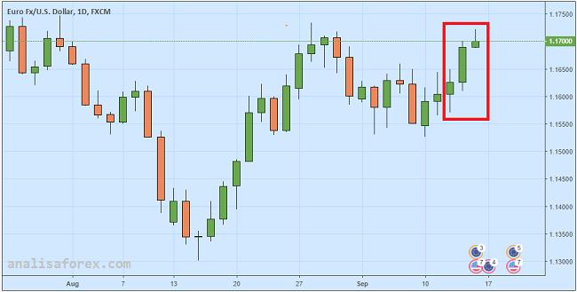 Euro Reli Karena ECB Optimis Pada Outlook Ekonomi