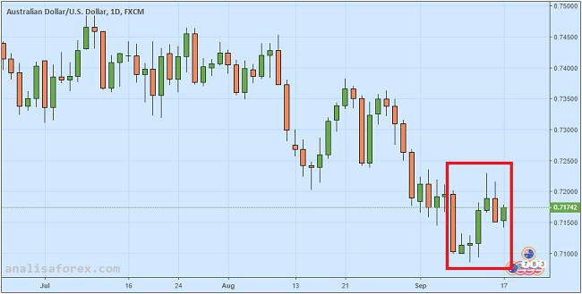 Dolar Australia Bergerak Sideways Nantikan Eskalasi Konflik Dagang