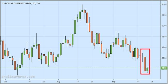 Dolar AS Berusaha Bangkit Dari Lever Terendah Sejak Juli