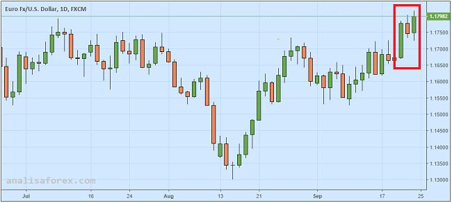 Euro Melesat Setelah ECB Nyatakan Inflasi Akan Meningkat