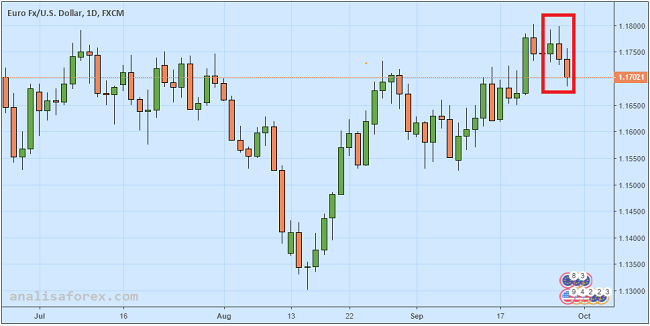 Euro Tergelincir, ECB Nilai Perang Dagang Berbahaya