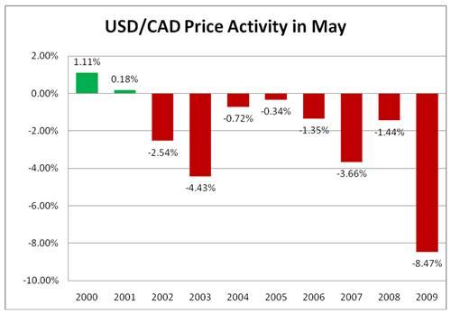 Contoh tren musiman pasar forex adalah USD/CAD