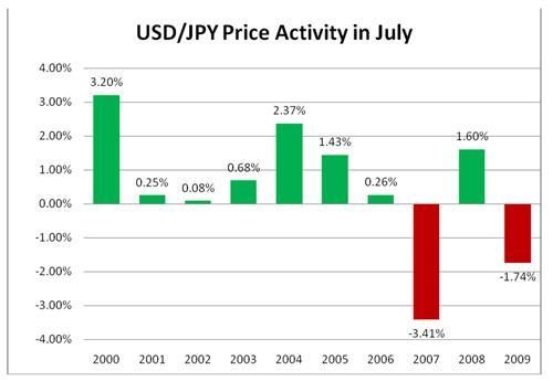 Contoh terkuat tren pasar forex musiman terdapat pada USD/JPY