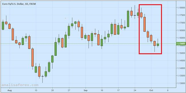 Euro Rebound Berkat Kabar Baik Dari Italia