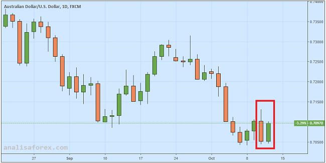 Dolar Aussie Menguat Secara Tak Terduga