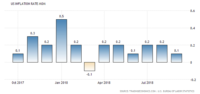 Inflasi Konsumen AS Tumbuh Lebih Rendah Dari Ekspektasi