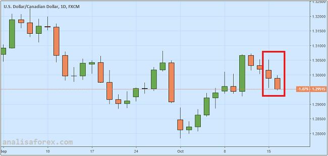 Dolar Kanada Menguat Berkat Tingginya Optimisme Pebisnis