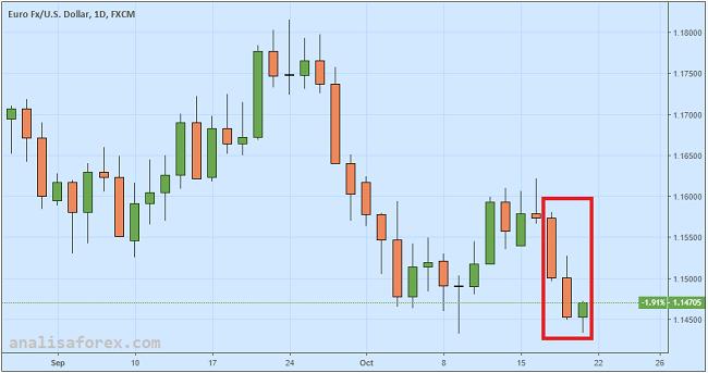 Euro Loyo Karena Risiko Politik Italia