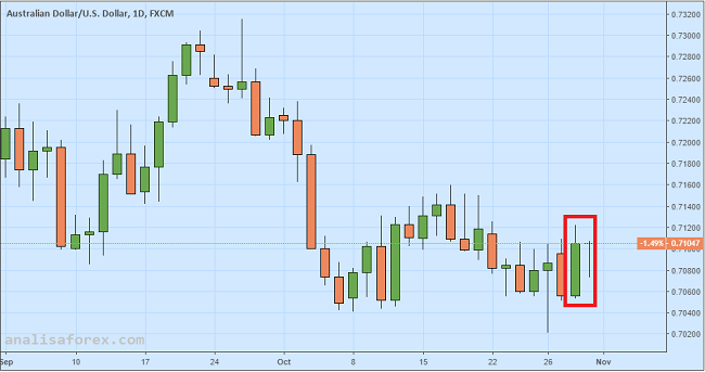 Dolar Australia Tergelincir Gegara Data Inflasi Tahunan