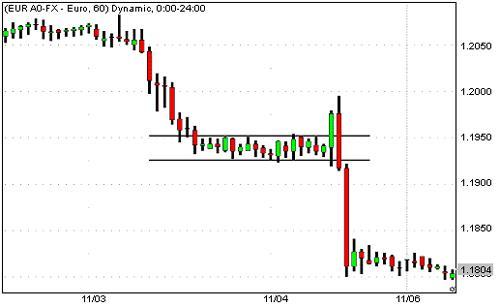 Cara Trading Forex saat Rilis Berita
