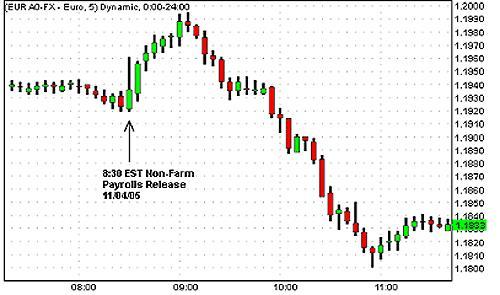 efek news pada trading forex