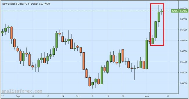 Dolar New Zealand Kokoh Di Level Tinggi
