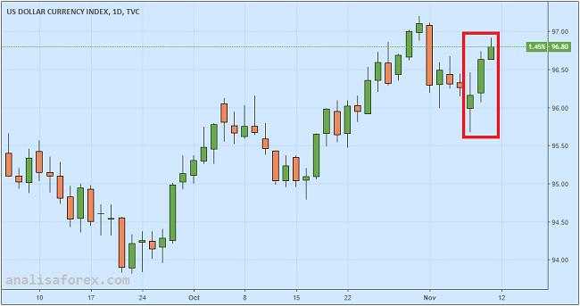 Dolar AS Kembali Reli Setelah Pernyataan Fed Hawkish