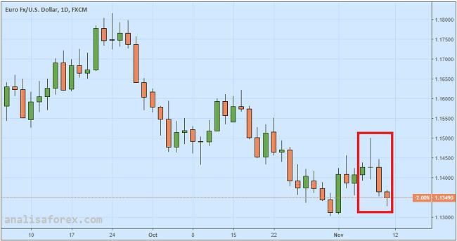 Euro Melemah, Konflik Italia-Uni Eropa Menguat