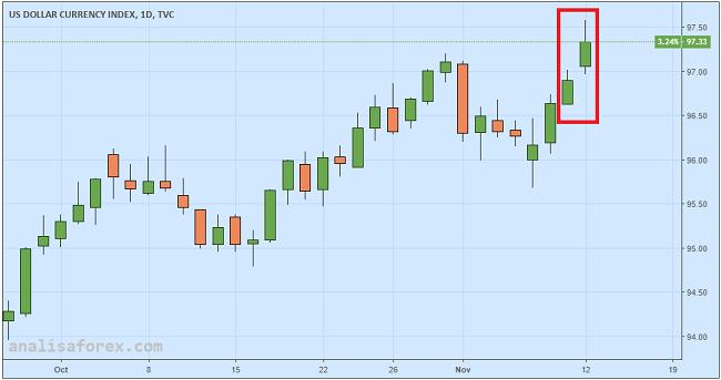 Dolar Melonjak Akibat Kelemahan Euro dan Pounds