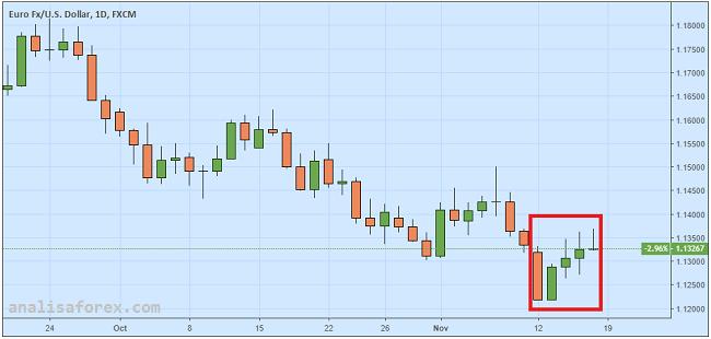 Euro Statis Meski Pimpinan ECB Pesimis