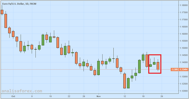 Euro Anjlok Drastis Pasca Rilis Data PMI