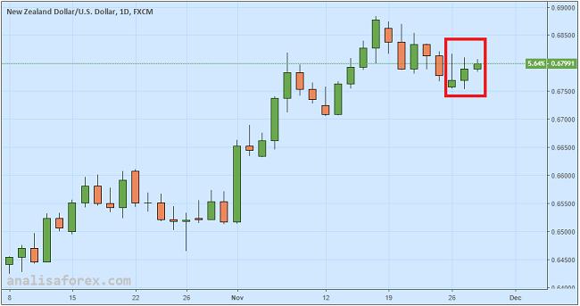 Dolar New Zealand Naik Pasca Laporan Stabilitas Keuangan