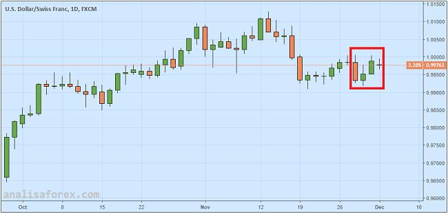 Yen dan Franc Swiss Flat Akibat Peningkatan Minat Risiko