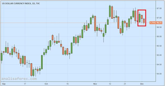 Dolar AS Makin Tertekan Karena Kejatuhan Yield Obligasi