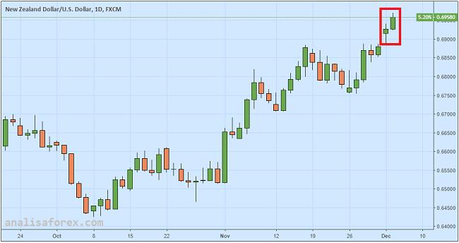 Dolar Kiwi Capai Tertinggi 6 Bulan Pasca KTT G20