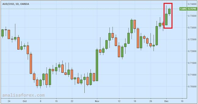 Pasca Pengumuman RBA, Reli Dolar Australia Kehilangan Energi