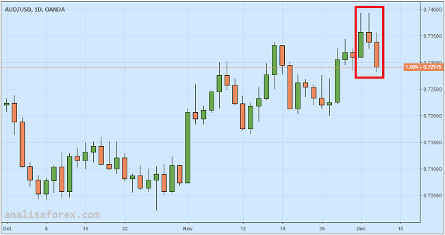 Dolar Australia Tumbang Pasca Rilis Data GDP
