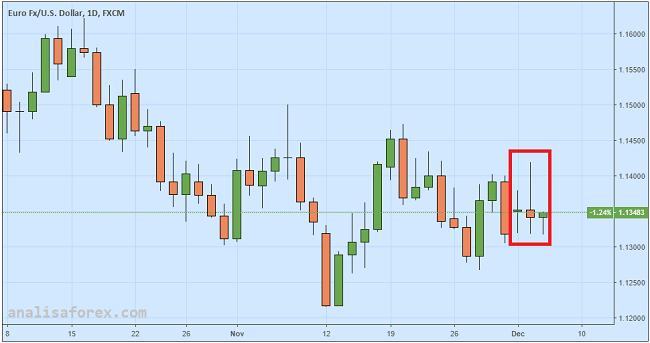 Euro Sideways Sementara Pasar Mengkhawatirkan Data GDP