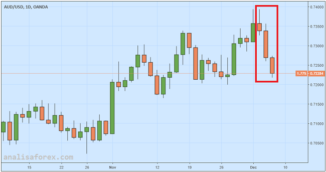Dolar Australia Dilindas Ketegangan AS-China Lagi